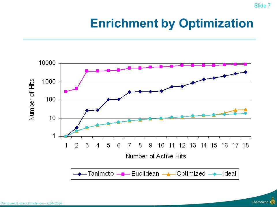 Slide 7 Compound Library Annotation UGM Enrichment by Optimization