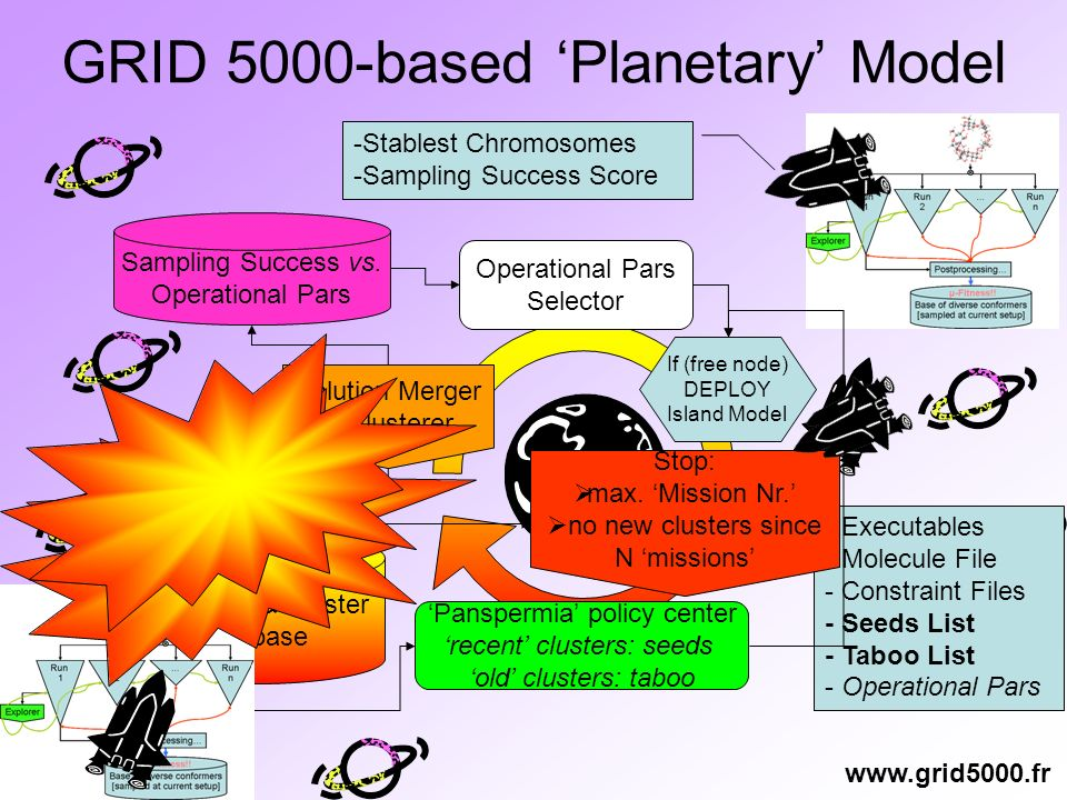 GRID 5000-based Planetary Model If (free node) DEPLOY Island Model - Executables - Molecule File - Constraint Files - Seeds List - Taboo List - Operational Pars -Stablest Chromosomes -Sampling Success Score Solution Merger & Clusterer Conformer & Cluster Database Panspermia policy center recent clusters: seeds old clusters: taboo Sampling Success vs.