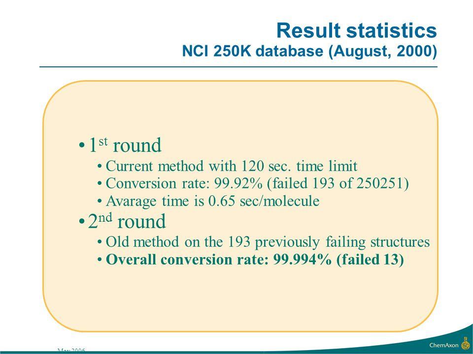 May 2006 Result statistics NCI 250K database (August, 2000) 1 st round Current method with 120 sec.