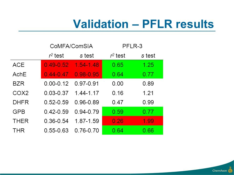 Validation – PFLR results CoMFA/ComSIAPFLR-3 r 2 tests testr 2 tests test ACE AchE BZR COX DHFR GPB THER THR