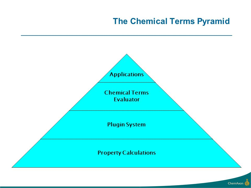 The Chemical Terms Pyramid Applications Chemical Terms Evaluator Plugin System Property Calculations