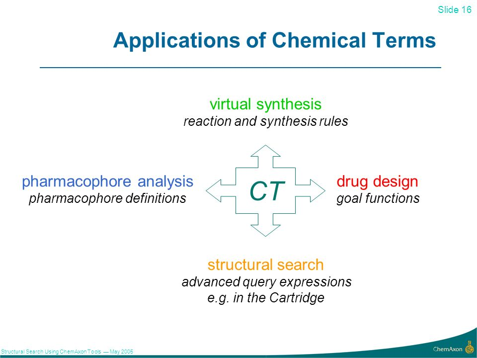 Slide 16 Structural Search Using ChemAxon Tools May 2005 16 Applications of Chemical Terms CT virtual synthesis reaction and synthesis rules pharmacophore analysis pharmacophore definitions drug design goal functions structural search advanced query expressions e.g.