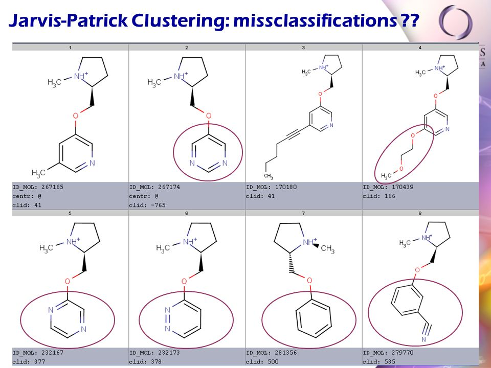 Jarvis-Patrick Clustering: missclassifications
