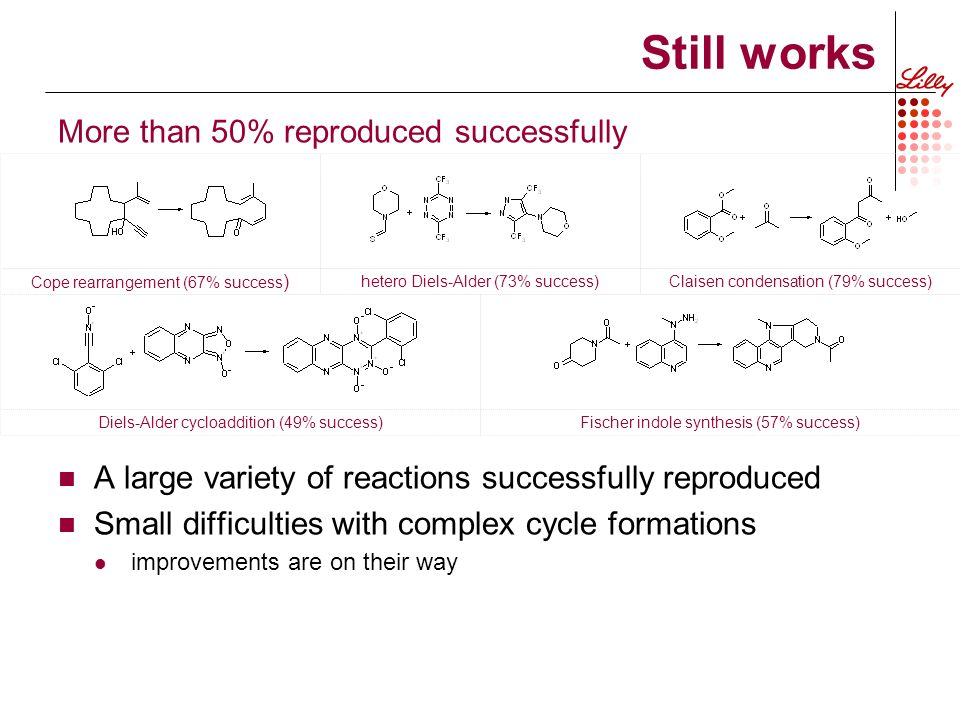 Still works More than 50% reproduced successfully A large variety of reactions successfully reproduced Small difficulties with complex cycle formations improvements are on their way Cope rearrangement (67% success ) hetero Diels-Alder (73% success)Claisen condensation (79% success) Diels-Alder cycloaddition (49% success)Fischer indole synthesis (57% success)
