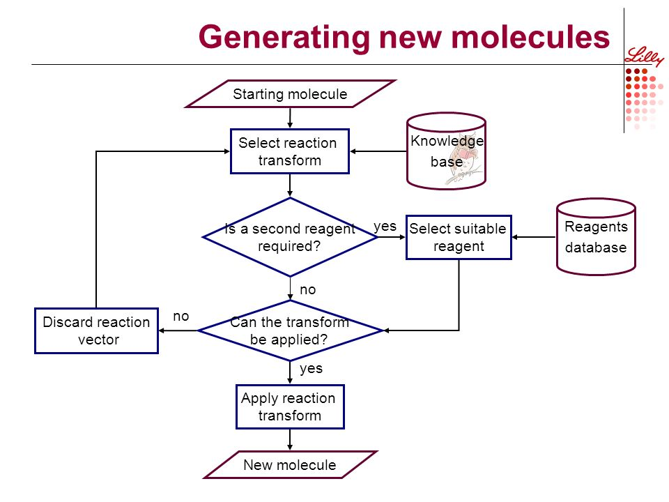 Generating new molecules Starting molecule Can the transform be applied.