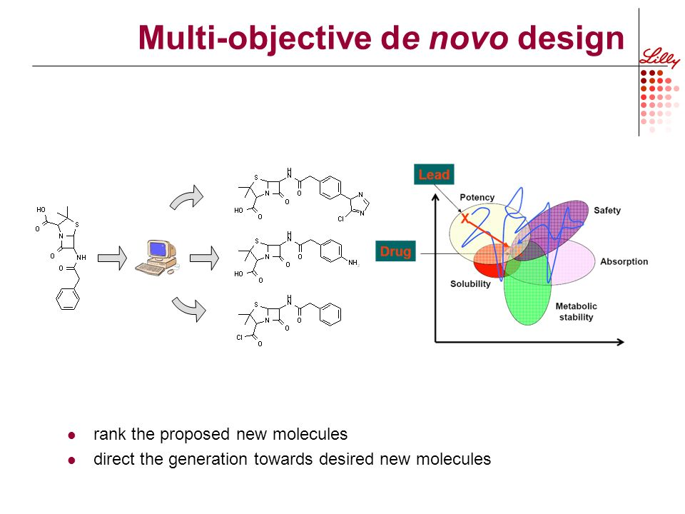 rank the proposed new molecules direct the generation towards desired new molecules Multi-objective de novo design