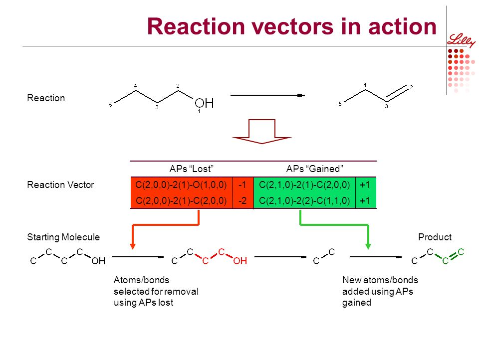 Reaction vectors in action +1C(2,1,0)-2(2)-C(1,1,0)-2C(2,0,0)-2(1)-C(2,0,0) +1C(2,1,0)-2(1)-C(2,0,0)C(2,0,0)-2(1)-O(1,0,0) APs GainedAPs Lost New atoms/bonds added using APs gained Atoms/bonds selected for removal using APs lost Starting Molecule Reaction Vector Product Reaction