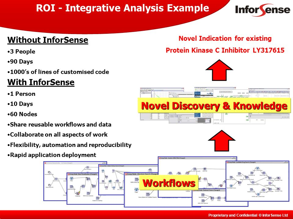 Proprietary and Confidential © InforSense Ltd With InforSense 1 Person 10 Days 60 Nodes Share reusable workflows and data Collaborate on all aspects of work Flexibility, automation and reproducibility Rapid application deployment Without InforSense 3 People 90 Days 1000s of lines of customised code Novel Indication for existing Protein Kinase C Inhibitor LY ROI - Integrative Analysis Example Novel Discovery & Knowledge Workflows
