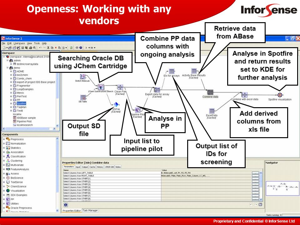 Proprietary and Confidential © InforSense Ltd Openness: Working with any vendors Searching Oracle DB using JChem Cartridge Output SD file Input list to pipeline pilot Analyse in PP Combine PP data columns with ongoing analysis Output list of IDs for screening Retrieve data from ABase Add derived columns from xls file Analyse in Spotfire and return results set to KDE for further analysis