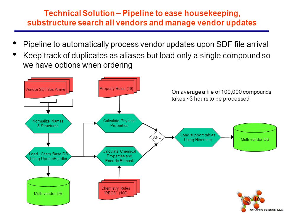 10 Technical Solution – Pipeline to ease housekeeping, substructure search all vendors and manage vendor updates Pipeline to automatically process vendor updates upon SDF file arrival Keep track of duplicates as aliases but load only a single compound so we have options when ordering Normalize Names & Structures Calculate Physical Properties Calculate Chemical Properties and Encode Bitmask Property Rules (10) Chemistry Rules REOS (100) Multi-vendor DB Load JChem Base DB Using UpdateHandler Vendor SD Files Arrive AND Load support tables Using Hibernate Multi-vendor DB On average a file of 100,000 compounds takes ~3 hours to be processed