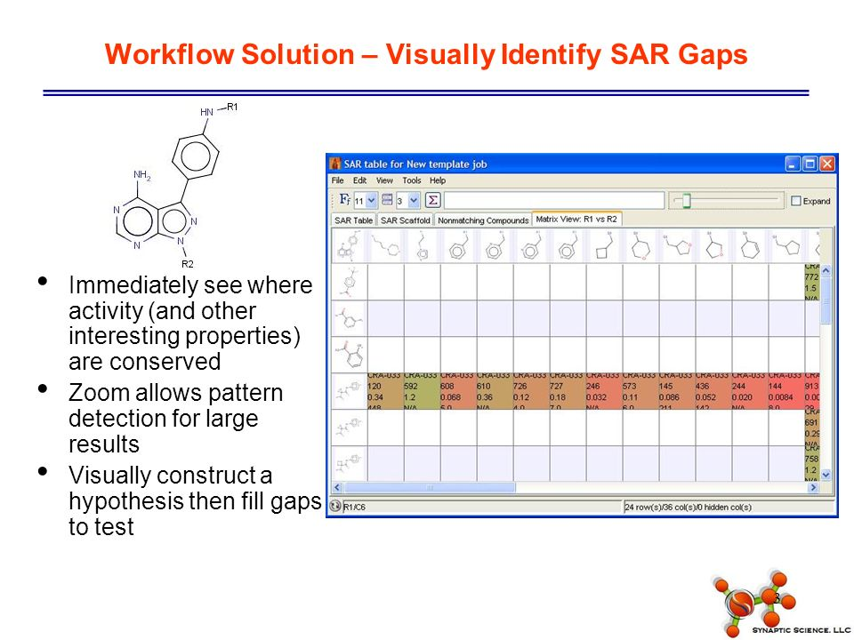 3 Workflow Solution – Visually Identify SAR Gaps Immediately see where activity (and other interesting properties) are conserved Zoom allows pattern detection for large results Visually construct a hypothesis then fill gaps to test