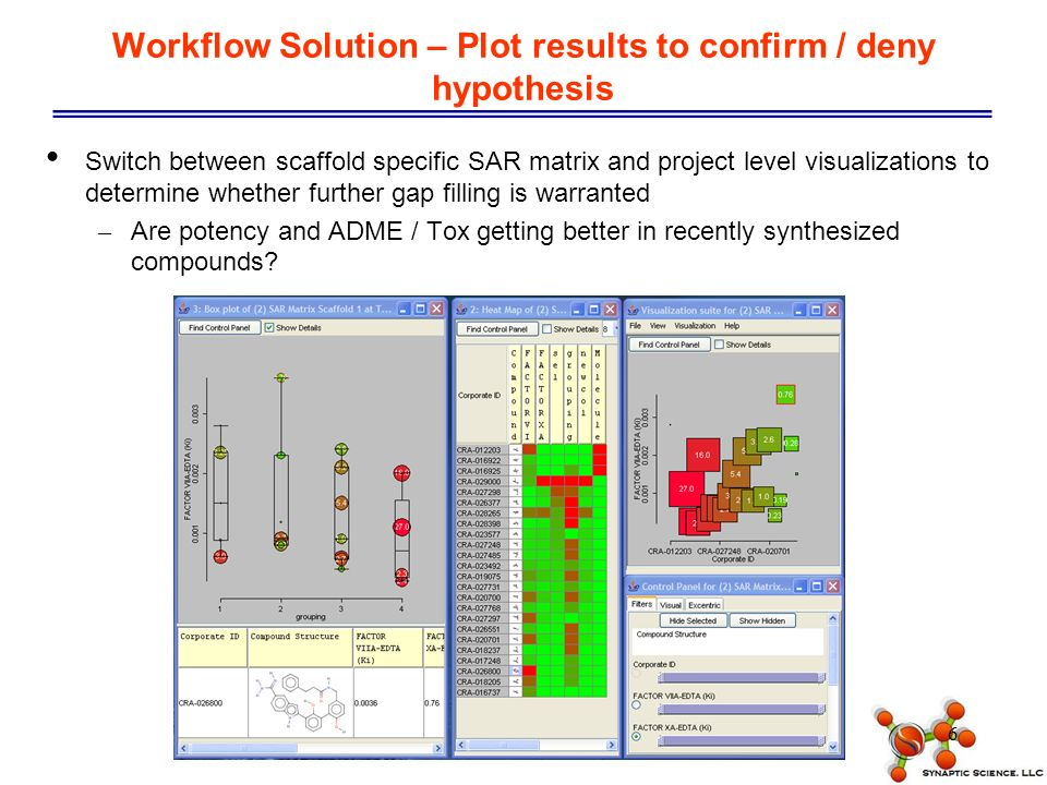 6 Workflow Solution – Plot results to confirm / deny hypothesis Switch between scaffold specific SAR matrix and project level visualizations to determine whether further gap filling is warranted – Are potency and ADME / Tox getting better in recently synthesized compounds
