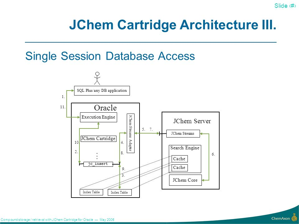 15 Slide 15 Compound storage / retrieval with JChem Cartridge for Oracle May 2005 JChem Cartridge Architecture II.