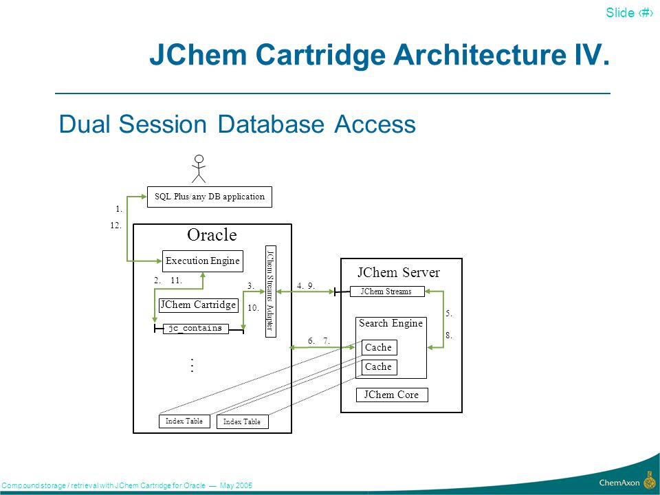 16 Slide 16 Compound storage / retrieval with JChem Cartridge for Oracle May 2005 JChem Cartridge Architecture III.
