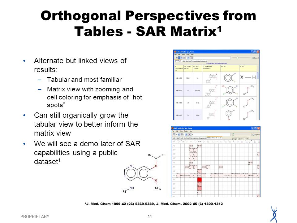 PROPRIETARY11 Orthogonal Perspectives from Tables - SAR Matrix 1 Alternate but linked views of results: –Tabular and most familiar –Matrix view with zooming and cell coloring for emphasis of hot spots Can still organically grow the tabular view to better inform the matrix view We will see a demo later of SAR capabilities using a public dataset 1 1 J.