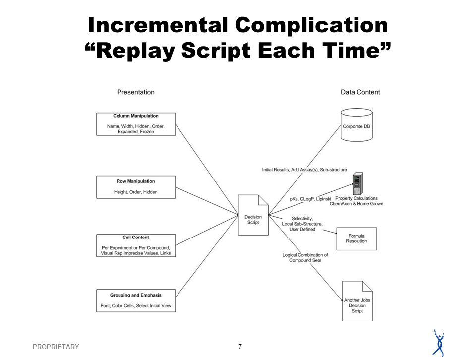 PROPRIETARY7 Incremental Complication Replay Script Each Time