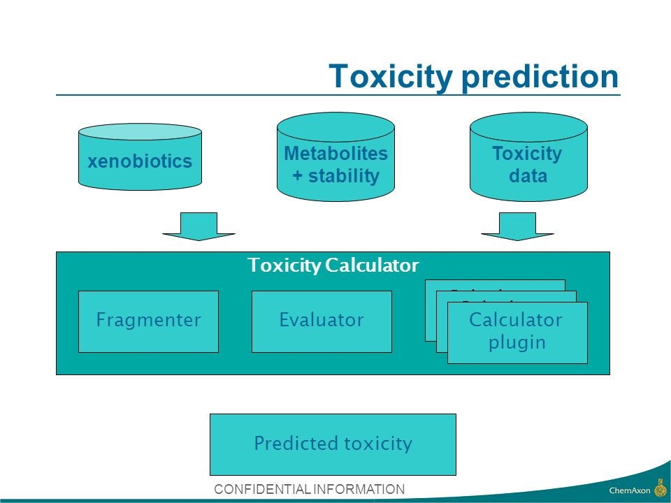 CONFIDENTIAL INFORMATION Toxicity prediction Toxicity Calculator FragmenterEvaluator Calculator plugin Calculator plugin Calculator plugin xenobiotics Metabolites + stability Toxicity data Predicted toxicity