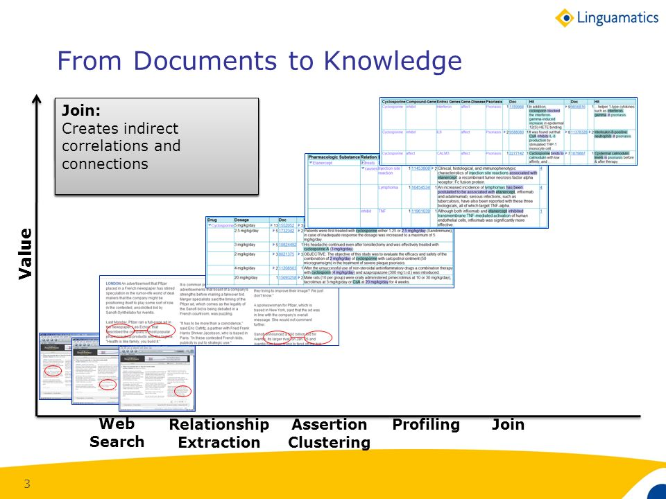 3 Web Search Web Search: Gets users to documents containing terms From Documents to Knowledge Value Relationship Extraction Relationship Extraction: Finds relationships within documents Assertion Clustering Assertion Clustering: Gets users directly to lists of interest, or assertions and the evidence for them Profiling Profiling: Summarizes different kinds of information about a compound, person etc.