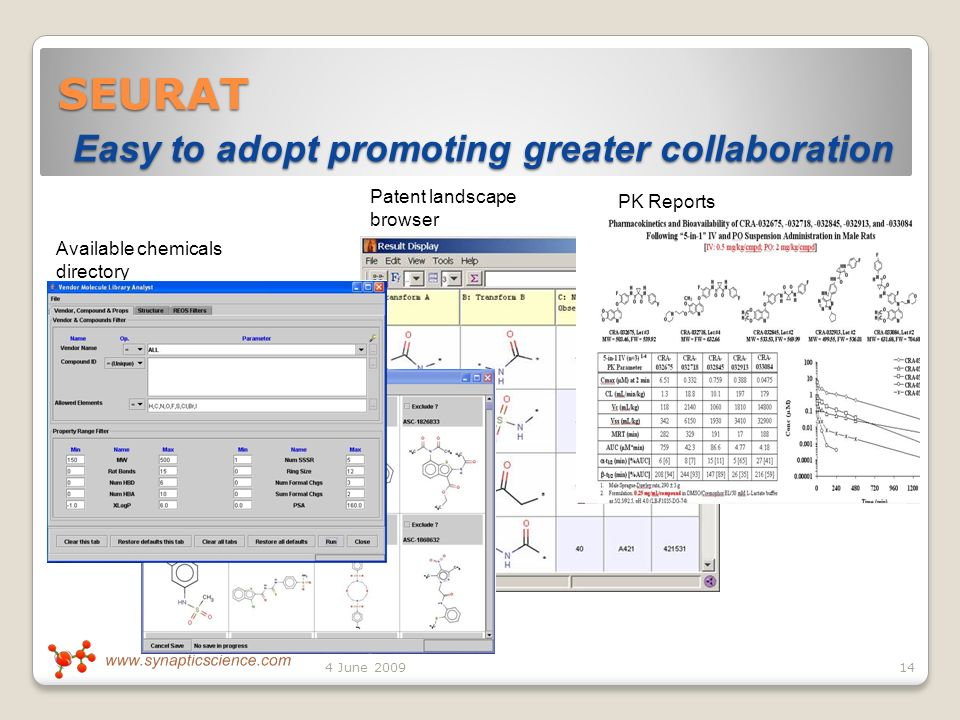 SEURAT Easy to adopt promoting greater collaboration 14 Available chemicals directory Patent landscape browser PK Reports 4 June 2009