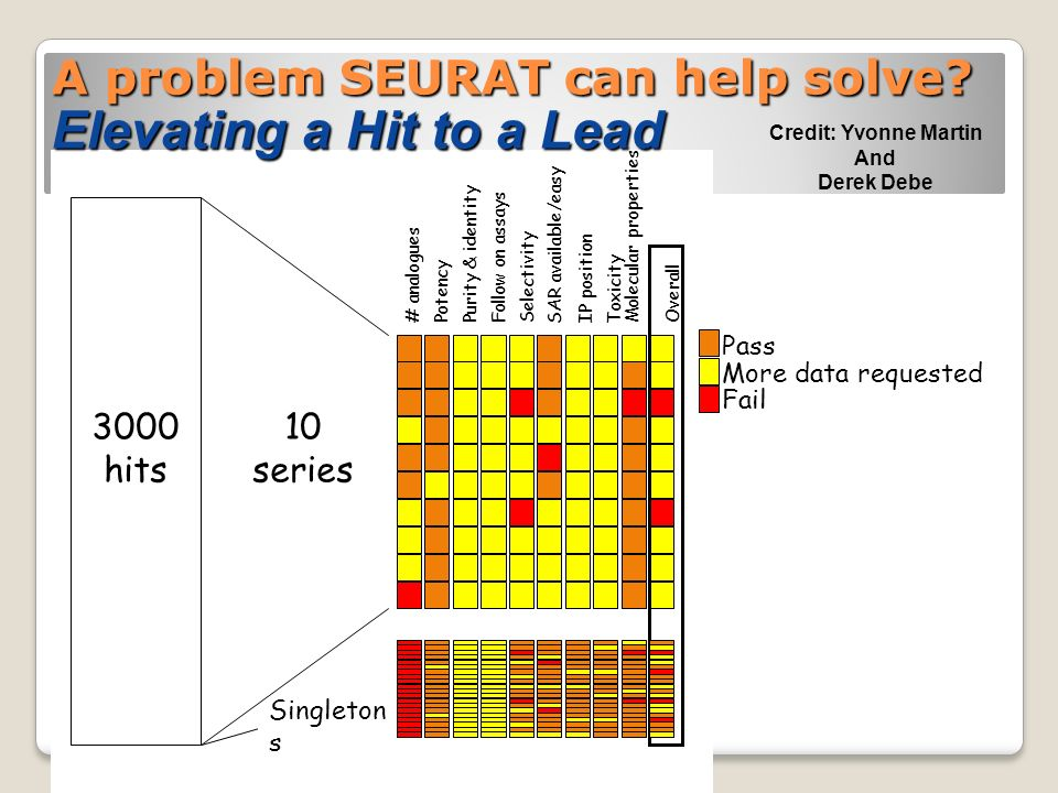 A problem SEURAT can help solve Elevating a Hit to a Lead Credit: Yvonne Martin And Derek Debe