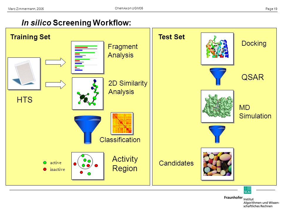 Page 19 Marc Zimmermann, 2005 ChemAxon UGM05 In silico Screening Workflow: HTS 2D Similarity Analysis Fragment Analysis Classification MD Simulation QSAR Training SetTest Set Docking Candidates Activity Region active inactive