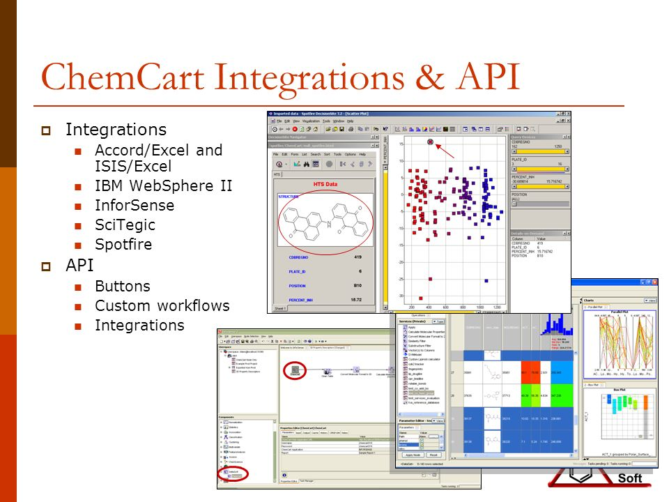 ChemCart Integrations & API Integrations Accord/Excel and ISIS/Excel IBM WebSphere II InforSense SciTegic Spotfire API Buttons Custom workflows Integrations