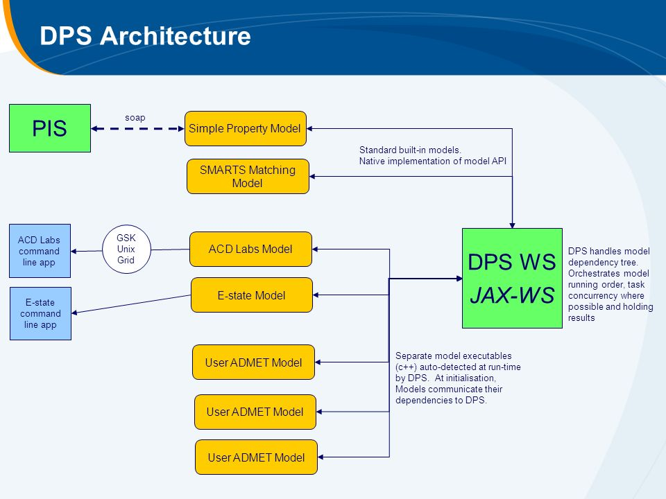 DPS Architecture DPS WS JAX-WS Simple Property Model SMARTS Matching Model ACD Labs Model E-state Model User ADMET Model PIS soap Standard built-in models.