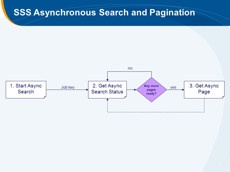 SSS Asynchronous Search and Pagination 1. Start Async Search 2.