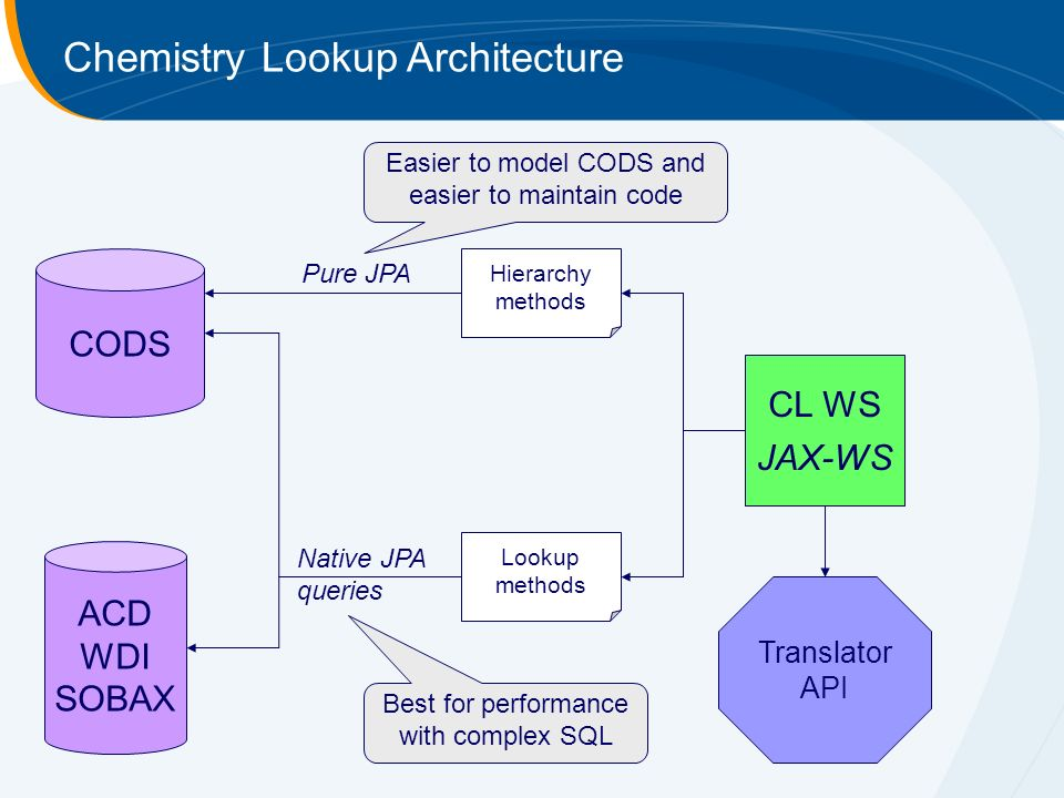 Chemistry Lookup Architecture CODS ACD WDI SOBAX Hierarchy methods Lookup methods Native JPA queries Pure JPA CL WS JAX-WS Translator API Best for performance with complex SQL Easier to model CODS and easier to maintain code