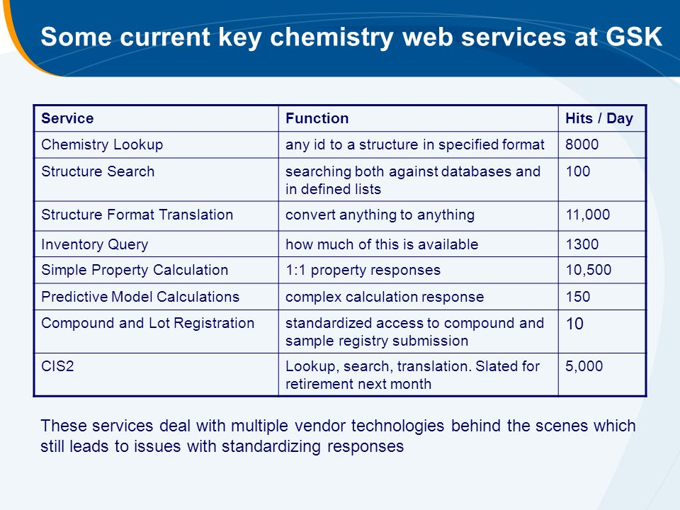 Some current key chemistry web services at GSK ServiceFunctionHits / Day Chemistry Lookupany id to a structure in specified format8000 Structure Searchsearching both against databases and in defined lists 100 Structure Format Translationconvert anything to anything11,000 Inventory Queryhow much of this is available1300 Simple Property Calculation1:1 property responses10,500 Predictive Model Calculationscomplex calculation response150 Compound and Lot Registrationstandardized access to compound and sample registry submission 10 CIS2Lookup, search, translation.