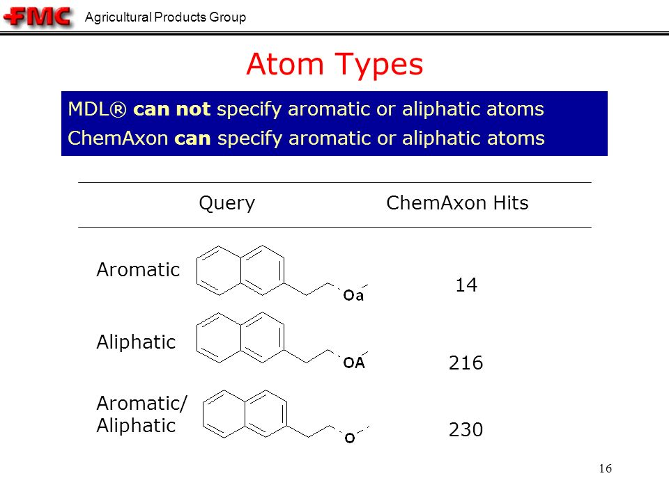 Agricultural Products Group 16 Atom Types MDL® can not specify aromatic or aliphatic atoms ChemAxon can specify aromatic or aliphatic atoms ChemAxon Hits Query Aromatic Aliphatic Aromatic/ Aliphatic