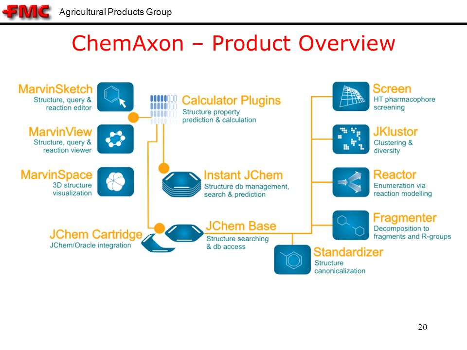 Agricultural Products Group 20 ChemAxon – Product Overview