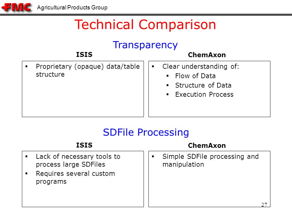 Agricultural Products Group 27 Technical Comparison Transparency Proprietary (opaque) data/table structure Clear understanding of: Flow of Data Structure of Data Execution Process SDFile Processing Lack of necessary tools to process large SDFiles Requires several custom programs Simple SDFile processing and manipulation ISIS ChemAxon ISIS ChemAxon