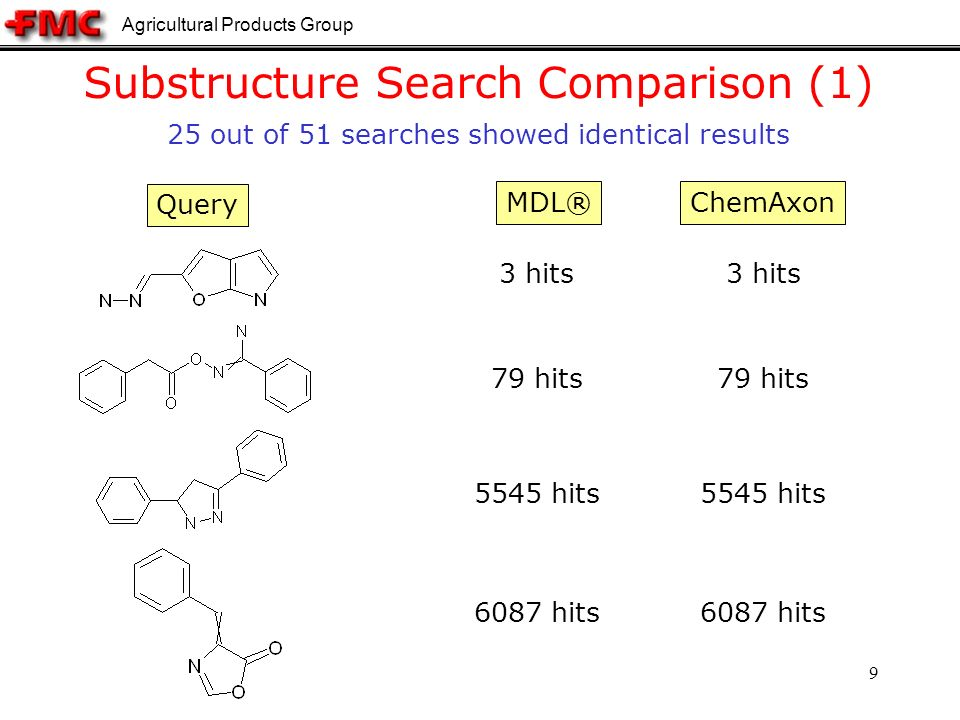 Agricultural Products Group 9 Substructure Search Comparison (1) Query MDL®ChemAxon 5545 hits 79 hits 6087 hits 3 hits 5545 hits 79 hits 6087 hits 3 hits 25 out of 51 searches showed identical results