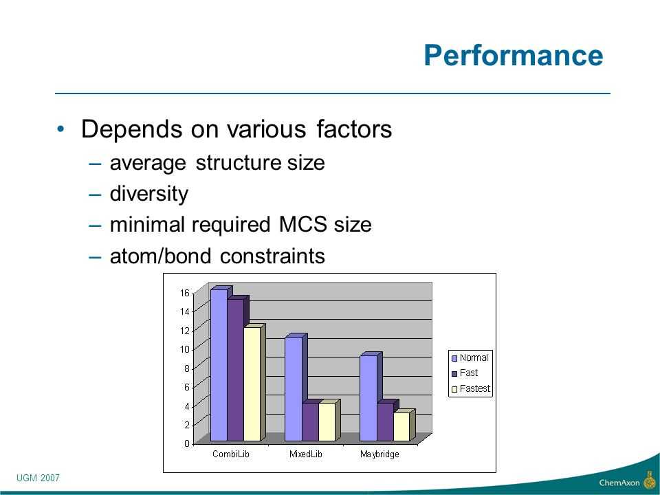 UGM 2007 Performance Depends on various factors –average structure size –diversity –minimal required MCS size –atom/bond constraints