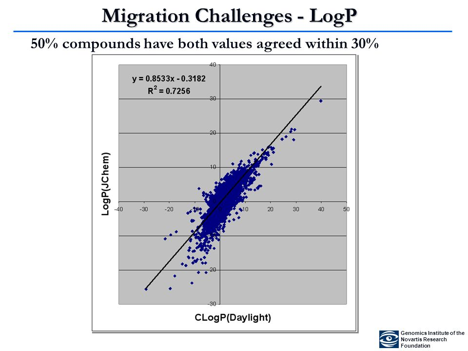 Migration Challenges - LogP 50% compounds have both values agreed within 30% Genomics Institute of the Novartis Research Foundation