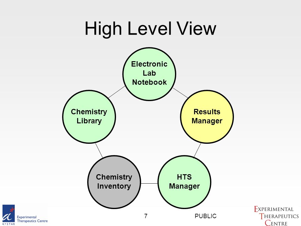 PUBLIC7 High Level View Chemistry Library Chemistry Inventory HTS Manager Results Manager Electronic Lab Notebook