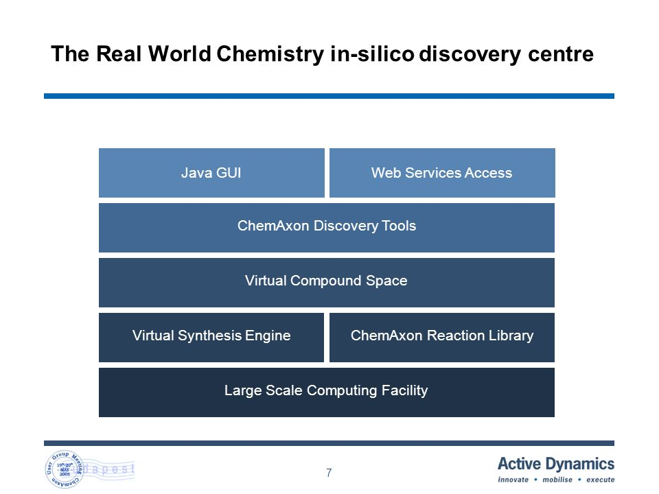 7 The Real World Chemistry in-silico discovery centre Large Scale Computing Facility ChemAxon Discovery Tools Java GUI Virtual Synthesis EngineChemAxon Reaction Library Virtual Compound Space Web Services Access
