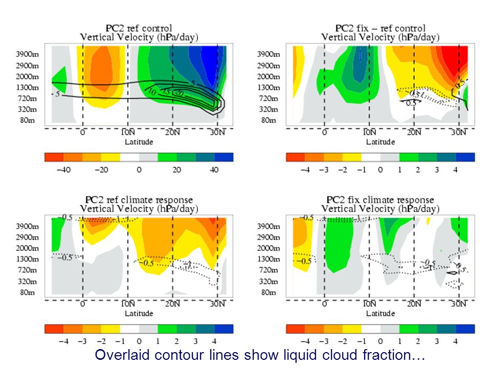 © Crown copyright 2006Page 12 Modelling and Prediction of Climate variability and change Low cloud response in the PC2 experiments Overlaid contour lines show liquid cloud fraction…