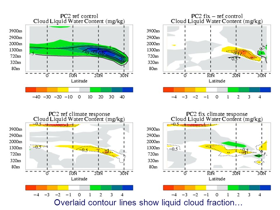 © Crown copyright 2006Page 21 Modelling and Prediction of Climate variability and change Low cloud response in the PC2 experiments Overlaid contour lines show liquid cloud fraction…