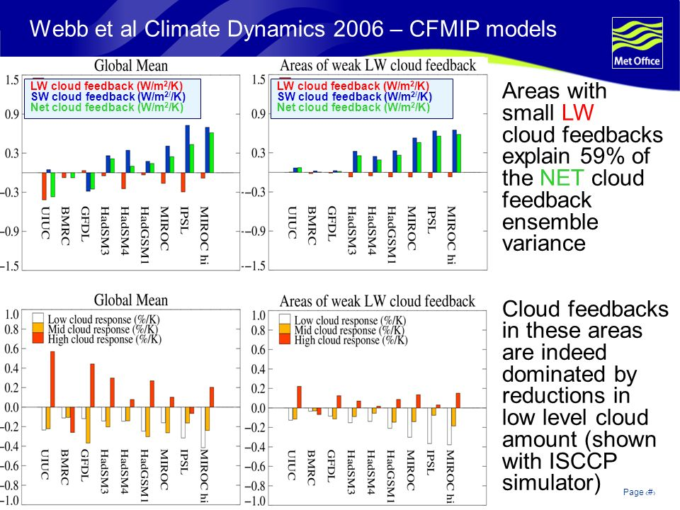 © Crown copyright 2006Page 8 Webb et al Climate Dynamics 2006 – CFMIP models LW cloud feedback (W/m 2 /K) SW cloud feedback (W/m 2/ /K) Net cloud feedback (W/m 2 /K) LW cloud feedback (W/m 2 /K) SW cloud feedback (W/m 2/ /K) Net cloud feedback (W/m 2 /K) Areas with small LW cloud feedbacks explain 59% of the NET cloud feedback ensemble variance Cloud feedbacks in these areas are indeed dominated by reductions in low level cloud amount (shown with ISCCP simulator)