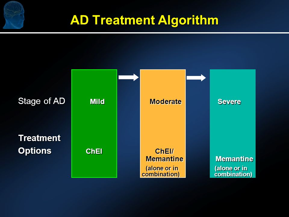 AD Treatment Algorithm Stage of AD Mild Moderate Severe Treatment Options ChEI ChEI/ Memantine Memantine (alone or in (alone or in (alone or in (alone or in combination) combination) combination) combination)
