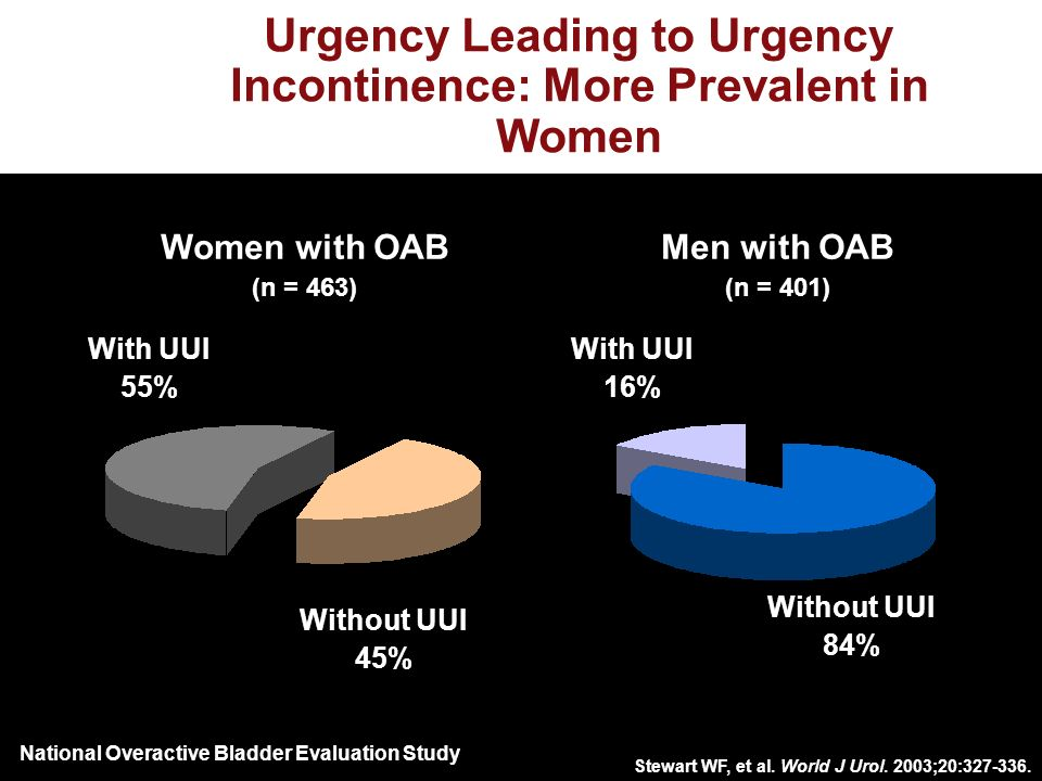 Urgency Leading to Urgency Incontinence: More Prevalent in Women With UUI 55% With UUI 16% Without UUI 45% Without UUI 84% Women with OAB (n = 463) Men with OAB (n = 401) National Overactive Bladder Evaluation Study Stewart WF, et al.
