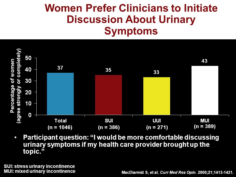 Women Prefer Clinicians to Initiate Discussion About Urinary Symptoms Participant question: I would be more comfortable discussing urinary symptoms if my health care provider brought up the topic.
