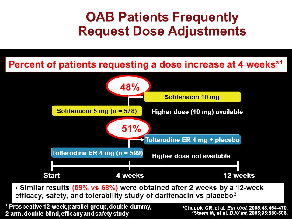 OAB Patients Frequently Request Dose Adjustments 1 Chapple CR, et al.