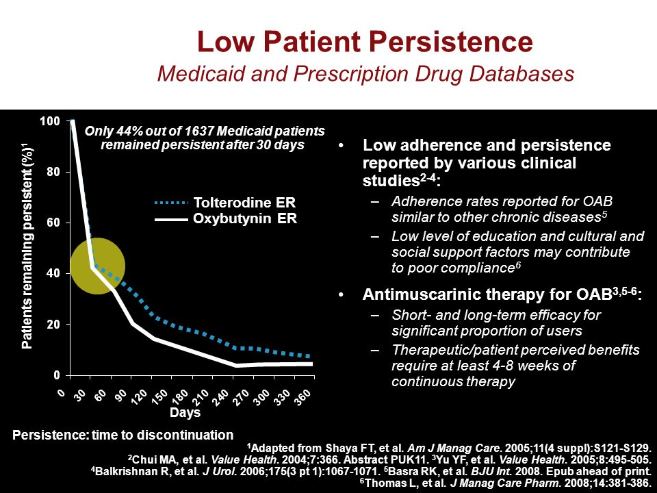 Tolterodine ER Oxybutynin ER Days Patients remaining persistent (%) 1 Low adherence and persistence reported by various clinical studies 2-4 : –Adherence rates reported for OAB similar to other chronic diseases 5 –Low level of education and cultural and social support factors may contribute to poor compliance 6 Antimuscarinic therapy for OAB 3,5-6 : –Short- and long-term efficacy for significant proportion of users –Therapeutic/patient perceived benefits require at least 4-8 weeks of continuous therapy Low Patient Persistence Medicaid and Prescription Drug Databases Persistence: time to discontinuation 1 Adapted from Shaya FT, et al.