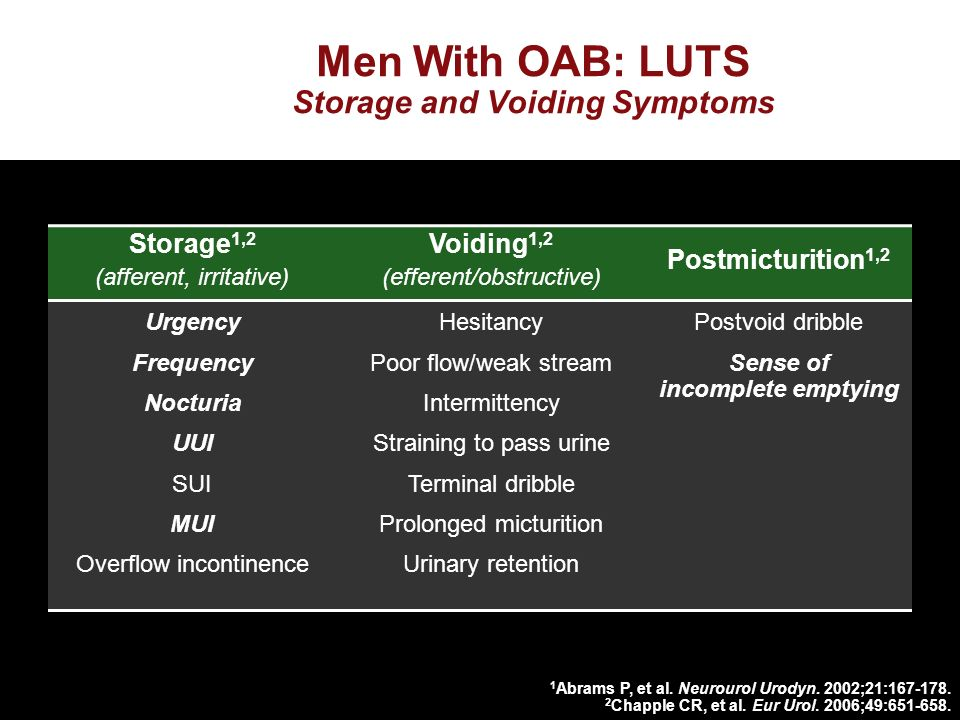 Men With OAB: LUTS Storage and Voiding Symptoms Storage 1,2 (afferent, irritative) Voiding 1,2 (efferent/obstructive) Postmicturition 1,2 Urgency Frequency Nocturia UUI SUI MUI Overflow incontinence Hesitancy Poor flow/weak stream Intermittency Straining to pass urine Terminal dribble Prolonged micturition Urinary retention Postvoid dribble Sense of incomplete emptying 1 Abrams P, et al.