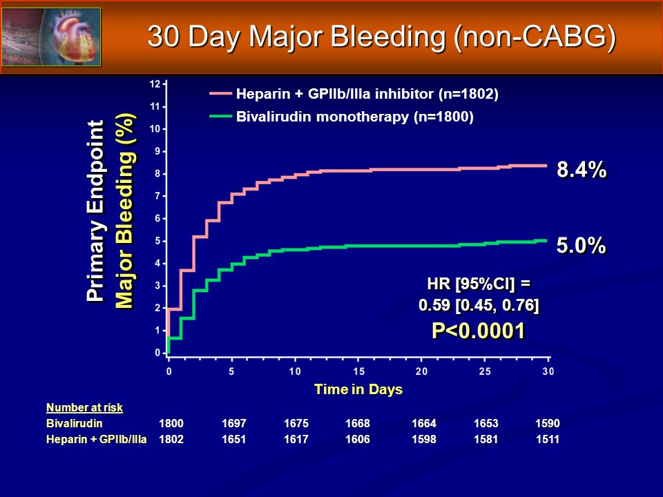Number at risk Bivalirudin Heparin + GPIIb/IIIa Primary Endpoint Major Bleeding (%) Primary Endpoint Major Bleeding (%) Time in Days 8.4% 5.0% HR [95%CI] = 0.59 [0.45, 0.76] P< HR [95%CI] = 0.59 [0.45, 0.76] P< Heparin + GPIIb/IIIa inhibitor (n=1802) Bivalirudin monotherapy (n=1800) 30 Day Major Bleeding (non-CABG)