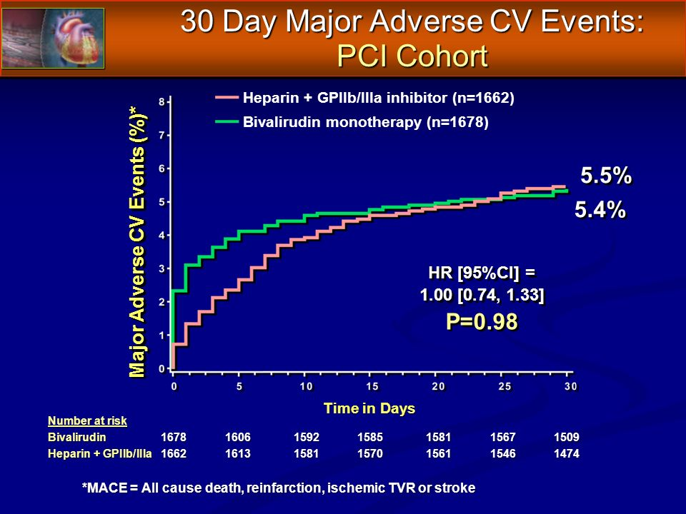 30 Day Major Adverse CV Events: PCI Cohort *MACE = All cause death, reinfarction, ischemic TVR or stroke Number at risk Bivalirudin1678160615921585158115671509 Heparin + GPIIb/IIIa1662161315811570156115461474 Major Adverse CV Events (%)* Time in Days 5.5% 5.4% Heparin + GPIIb/IIIa inhibitor (n=1662) Bivalirudin monotherapy (n=1678) HR [95%CI] = 1.00 [0.74, 1.33] P=0.98 HR [95%CI] = 1.00 [0.74, 1.33] P=0.98