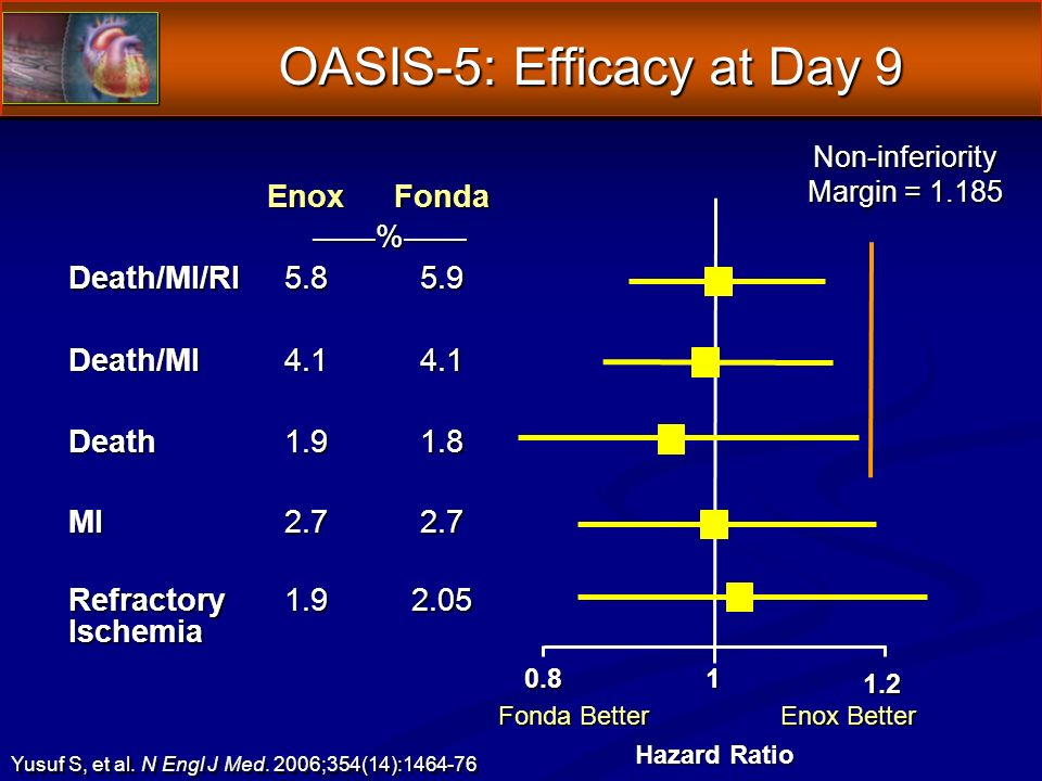 OASIS-5: Efficacy at Day 9 EnoxFonda % Death/MI/RI Death/MI Death MI Refractory Ischemia Non-inferiority Margin = Hazard Ratio Fonda Better Enox Better Yusuf S, et al.